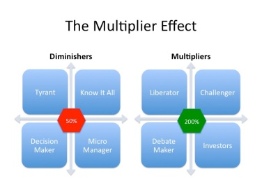 The Human Capital Multiplier Effect   andyblumenthal