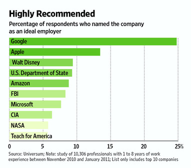 Top_10_employers