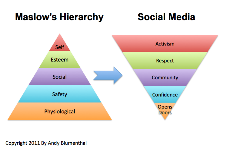 case study maslow s hierarchy of needs Both maslow's hierarchy of needs and herzberg's two-factor theory of motivation are not total motivational needs, such as in maslow's case the basic.