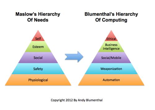 Blumenthals_hierarchy_of_compu
