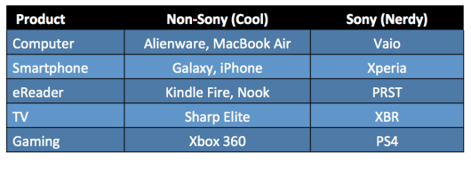 Sony, From Hipster to Nerd