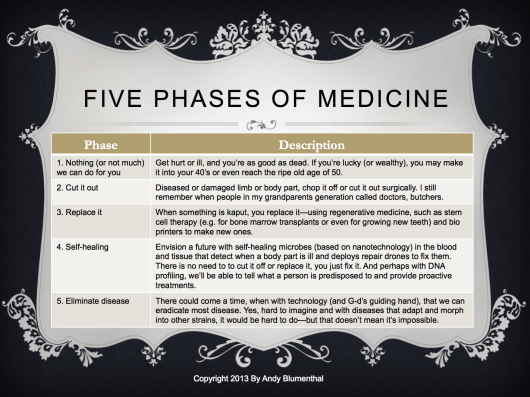 The Five Phases Of Medicine