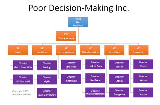 a poor decision Por último, la teoría de la elección social estudia y propone criterios para agregar funciones individuales de decisión en una sola función social de deci.