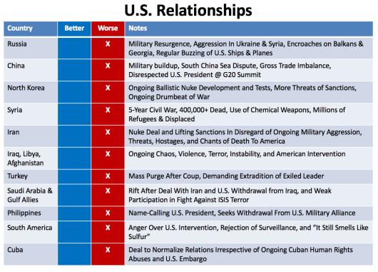 us-relationships
