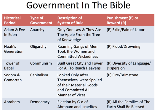 Government In Bible.jpeg