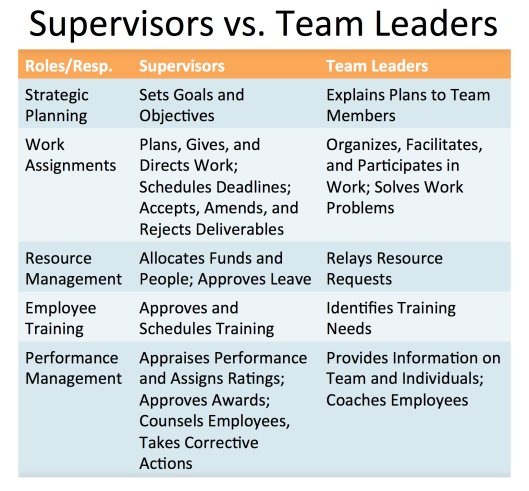 Supervisors vs Team Leaders.jpeg